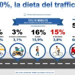 Elezioni 2018 - La dieta del traffico