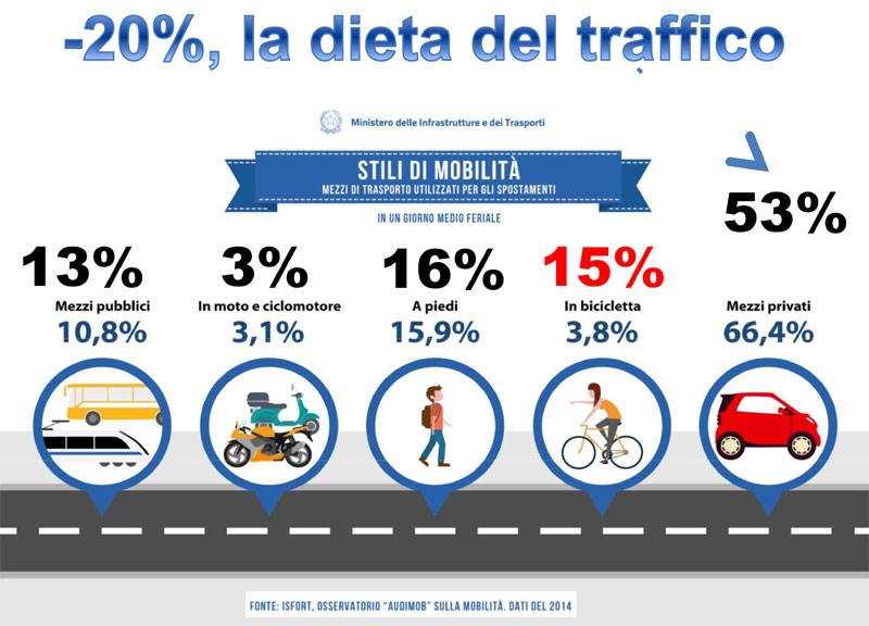 Elezioni 2018 – La dieta del traffico